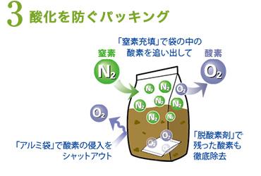 酸化を防ぐパッキング
